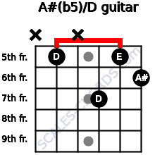 A#(b5)/D for guitar on frets x, 5, x, 7, 5, 6