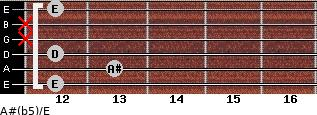 A#(b5)/E for guitar on frets 12, 13, 12, x, x, 12