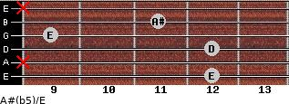 A#(b5)/E for guitar on frets 12, x, 12, 9, 11, x