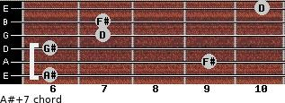 A#+7 for guitar on frets 6, 9, 6, 7, 7, 10