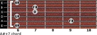 A#+7 for guitar on frets 6, 9, 6, 7, 7, 6