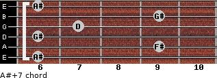 A#+7 for guitar on frets 6, 9, 6, 7, 9, 6