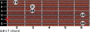 A#+7 for guitar on frets 6, x, 6, 3, 3, 2