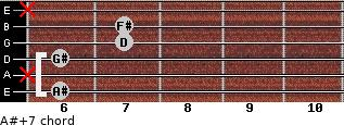 A#+7 for guitar on frets 6, x, 6, 7, 7, x
