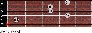 A#+7 for guitar on frets x, 1, 4, 3, 3, 4