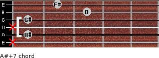 A#+7 for guitar on frets x, 1, x, 1, 3, 2