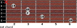 A#- for guitar on frets 6, 4, 3, 3, 2, x