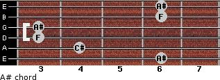 A#- for guitar on frets 6, 4, 3, 3, 6, 6