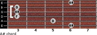 A# for guitar on frets 6, 5, 3, 3, 3, 6