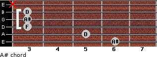 A# for guitar on frets 6, 5, 3, 3, 3, x