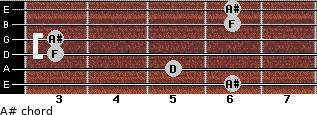 A# for guitar on frets 6, 5, 3, 3, 6, 6
