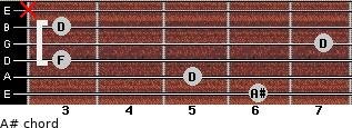 A# for guitar on frets 6, 5, 3, 7, 3, x