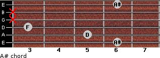 A# for guitar on frets 6, 5, 3, x, x, 6