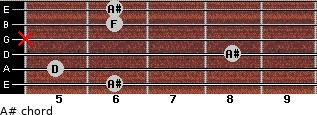 A# for guitar on frets 6, 5, 8, x, 6, 6