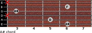 A# for guitar on frets 6, 5, x, 3, 6, x