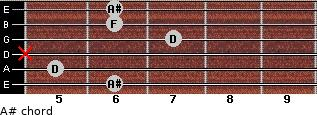 A# for guitar on frets 6, 5, x, 7, 6, 6