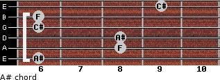 A#- for guitar on frets 6, 8, 8, 6, 6, 9