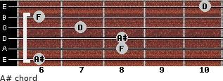 A# for guitar on frets 6, 8, 8, 7, 6, 10