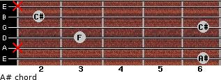 A#- for guitar on frets 6, x, 3, 6, 2, x