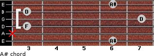 A# for guitar on frets 6, x, 3, 7, 3, 6