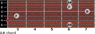 A# for guitar on frets 6, x, 3, 7, 6, 6