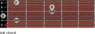 A# for guitar on frets x, 1, 0, 3, 3, 1