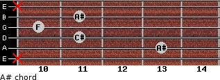 A#- for guitar on frets x, 13, 11, 10, 11, x