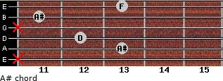 A# for guitar on frets x, 13, 12, x, 11, 13