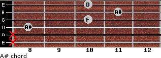 A# for guitar on frets x, x, 8, 10, 11, 10