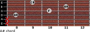 A#- for guitar on frets x, x, 8, 10, 11, 9
