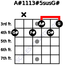 A#11/13#5sus/G# for guitar on frets 4, x, 4, 3, 4, 3