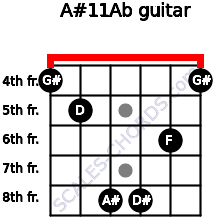 A#11/Ab for guitar on frets 4, 5, 8, 8, 6, 4