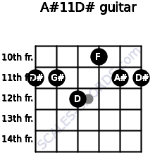 A#11/D# for guitar on frets 11, 11, 12, 10, 11, 11