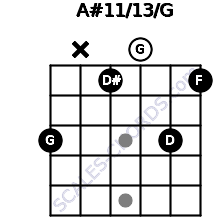 A#11/13/G for guitar on frets 3, x, 1, 0, 3, 1
