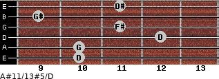 A#11/13#5/D for guitar on frets 10, 10, 12, 11, 9, 11