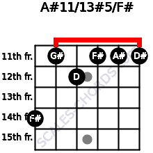 A#11/13#5/F# for guitar on frets 14, 11, 12, 11, 11, 11