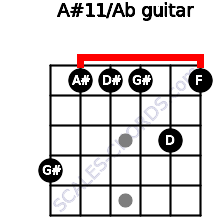 A#11/Ab for guitar on frets 4, 1, 1, 1, 3, 1