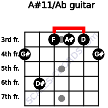 A#11/Ab for guitar on frets 4, 6, 3, 3, 3, 4