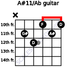 A#11/Ab for guitar on frets x, 11, 12, 10, 11, 10