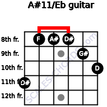 A#11/Eb for guitar on frets 11, 8, 8, 8, 9, 10