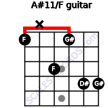 A#11/F for guitar on frets 1, x, 3, 1, 4, 4