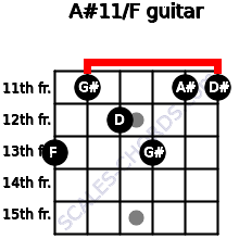 A#11/F for guitar on frets 13, 11, 12, 13, 11, 11