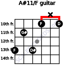 A#11/F for guitar on frets 13, 11, 13, 10, x, 10