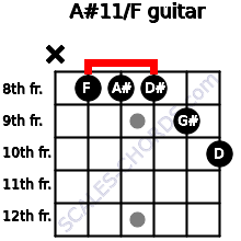 A#11/F for guitar on frets x, 8, 8, 8, 9, 10
