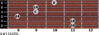 A#11b5/Eb for guitar on frets 11, 11, 8, 9, 9, 10