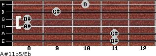 A#11b5/Eb for guitar on frets 11, 11, 8, 8, 9, 10