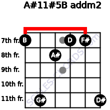 A#11#5/B add(m2) for guitar on frets 7, 11, 8, 7, 7, 11