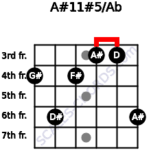 A#11#5/Ab for guitar on frets 4, 6, 4, 3, 3, 6