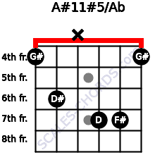 A#11#5/Ab for guitar on frets 4, 6, x, 7, 7, 4