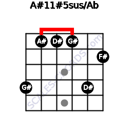 A#11#5sus/Ab for guitar on frets 4, 1, 1, 1, 4, 2